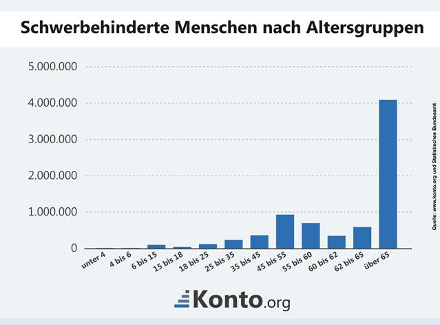 Aufteilung behinderter Menschen in Deutschland nach Altersgruppe