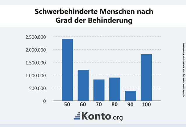 Statistische Erhebung nach Grad der Behinderung
