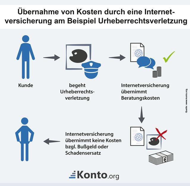 Beispiel für Urheberrechtsverletzung mit begrenzte Entschädigung durch Internetversicherungen