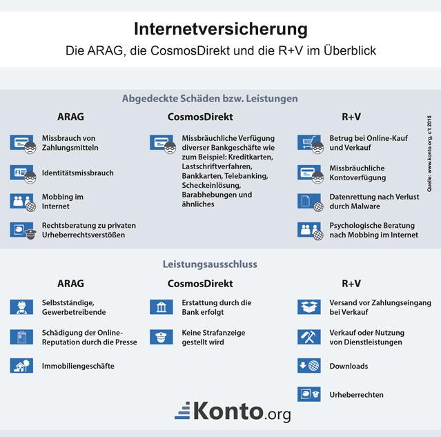 Entschädigungsfälle und Leistungsausschluss bei Internetversicherungen für Privatpersonen am Bsp. ARAG, R + V, CosmosDirekt