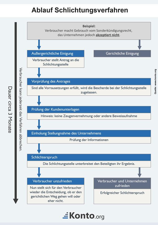 Infografik zeigt den Ablauf ab Beschwerde bis zum Schlichterspruch
