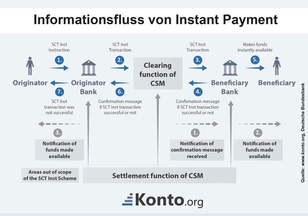 Informationsfluss von Instant Payments