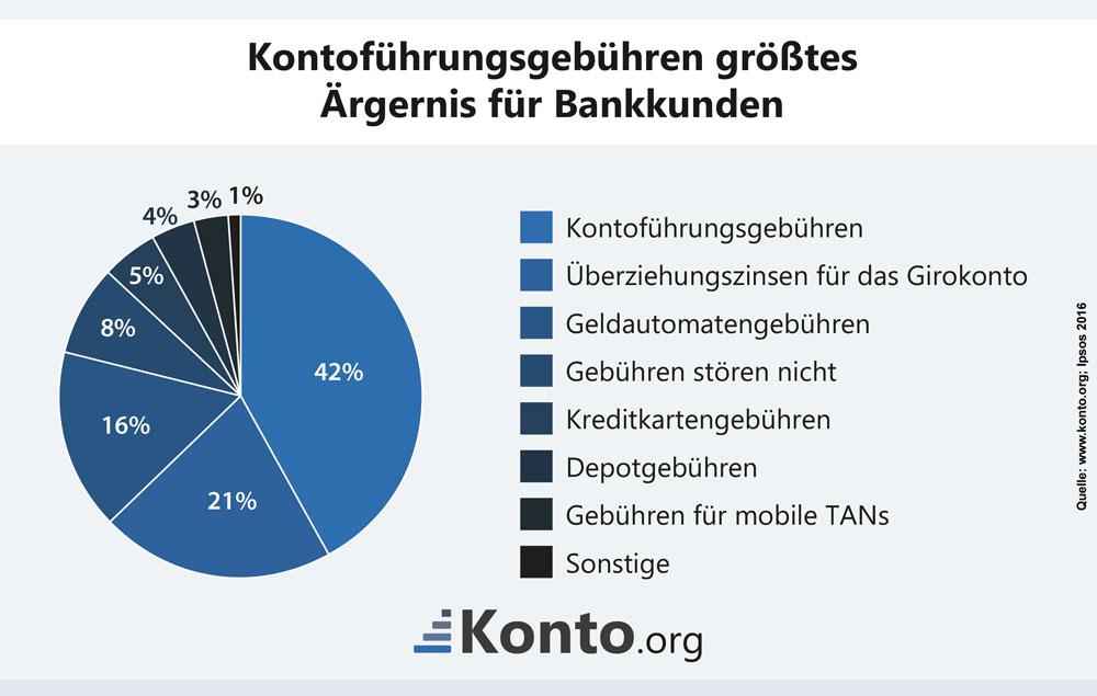 Kontoführungsgebühren größtes Ärgernis für Bankkunden
