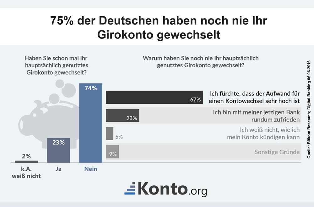 Infografik zum Wechselverhalten von Bankkunden beim Girokonto