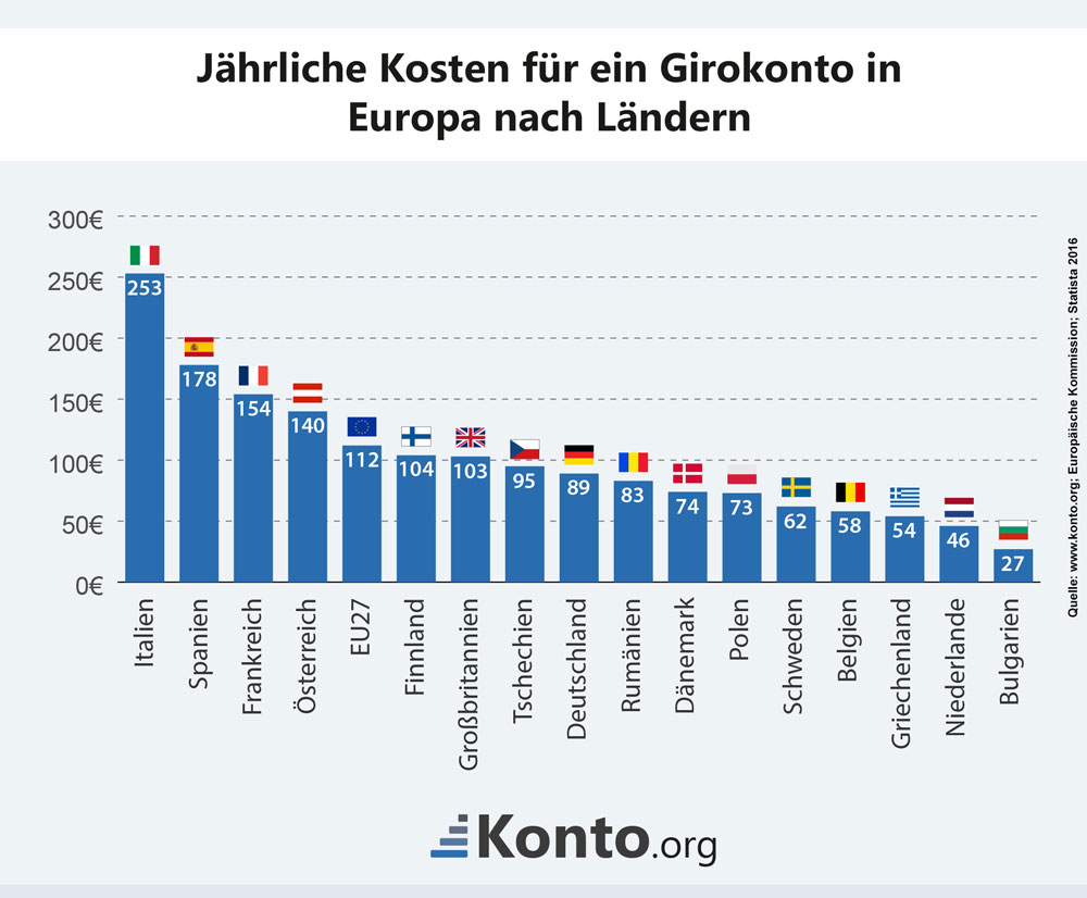 Infografik der durchschnittlichen Kontogebühren in Europa