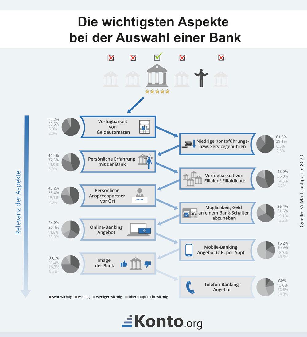 Infografik mit Kriterian für die Auswahl einer Bank bzw. eines Girokontos