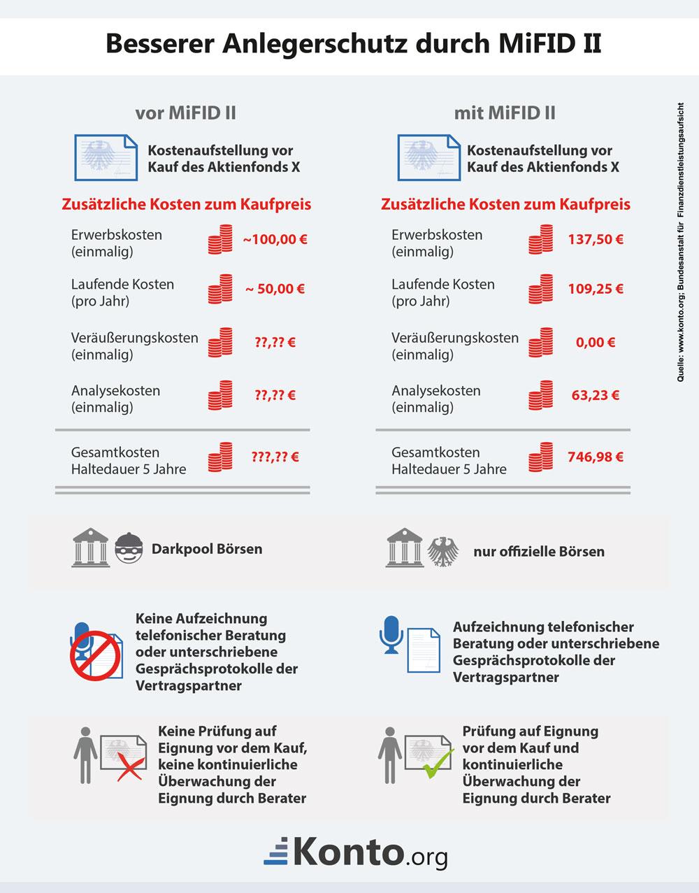 Besserer Anlegerschutz durch MiFID II