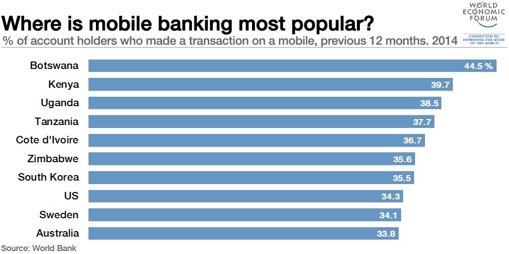 In welchen Ländern mobile Banking am populärsten ist.