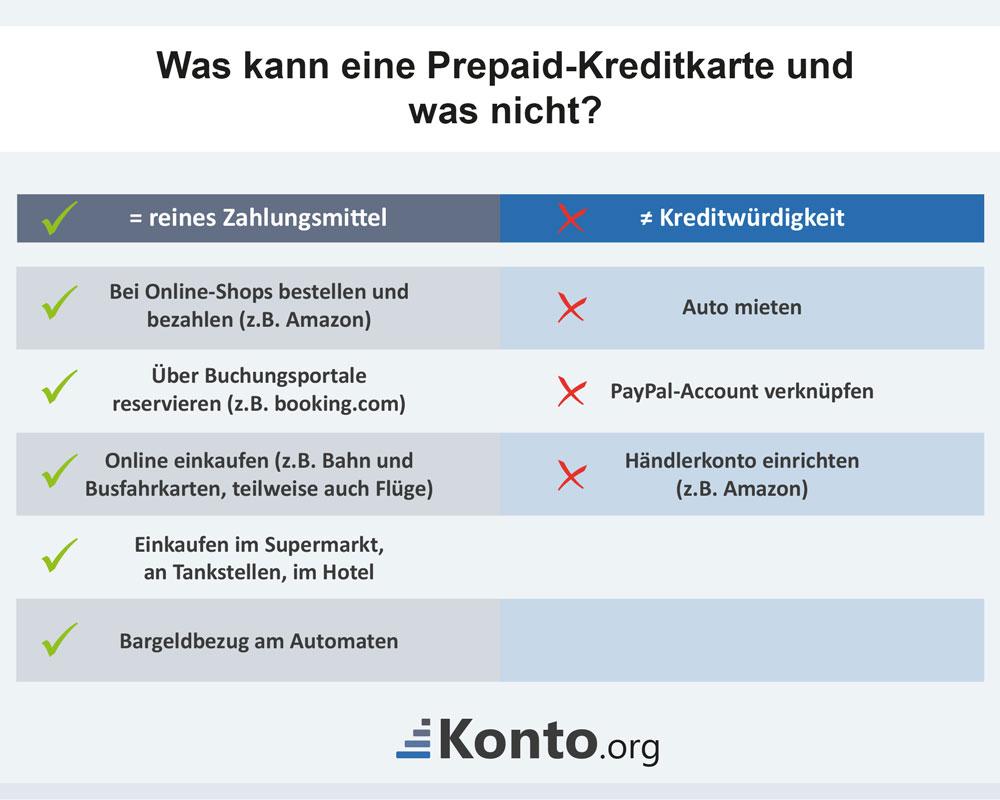 Was kann eine Prepaid-Kreditkarte und was nicht?