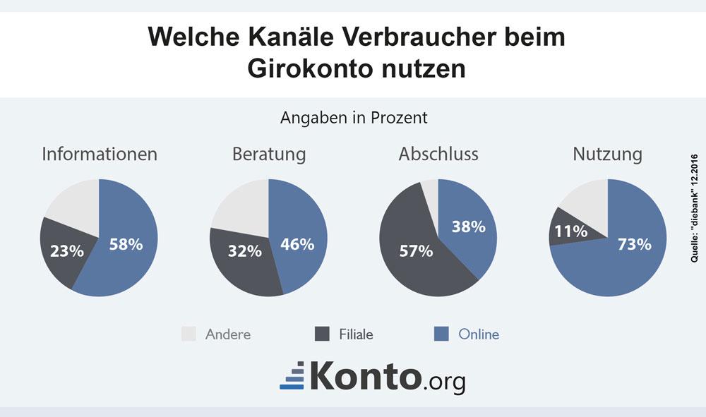 Ergebnisse einer aktuellen Studie zum Thema Nutzerverhalten beim Girokonto