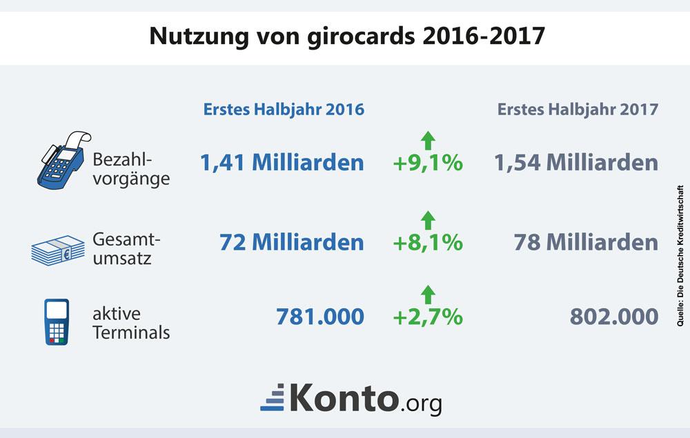Infografik mit Zahlen zur Entwicklung der Nutzung von girocards