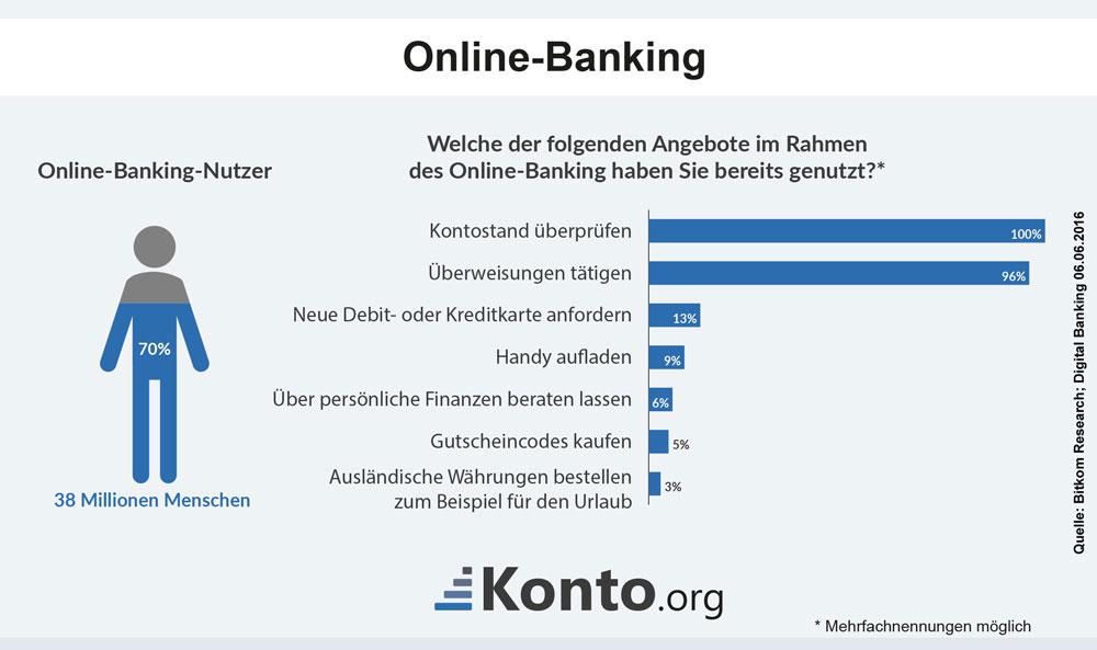 Wofür Verbraucher ihr Online-Banking nutzen