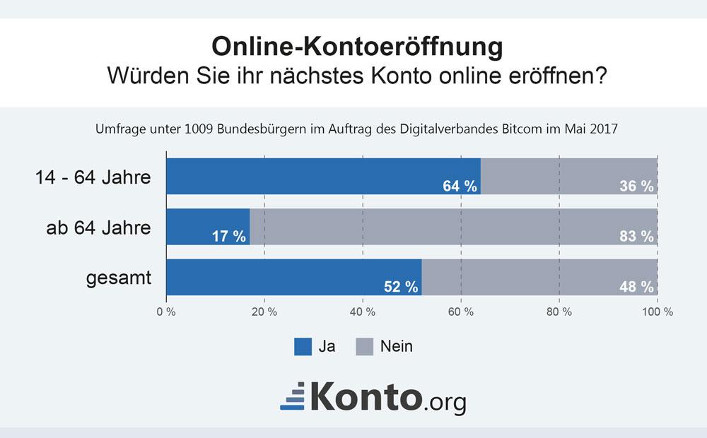 Online-Kontoeröffnung- würden sie ihr nächstes Konto online e
