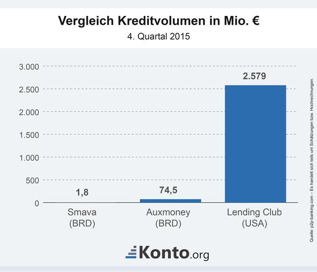 Vergleich des Kreditvolumens beim Social Lending in den USA und Deutschland