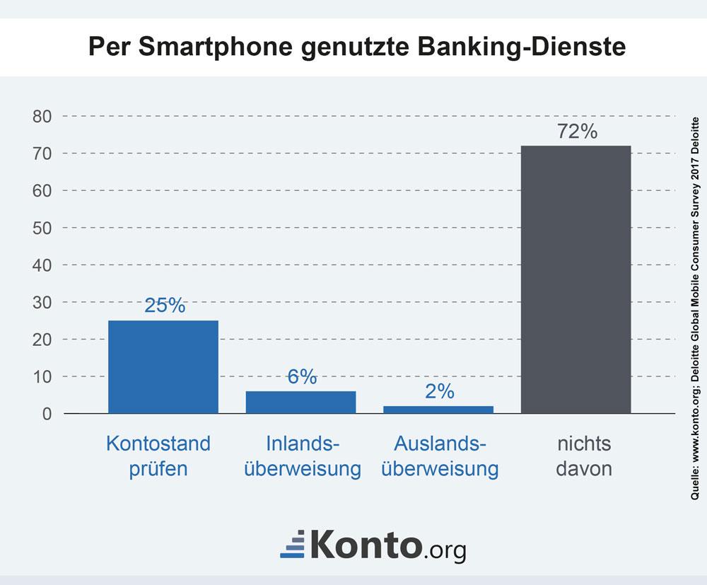 Ergebnisse einer Deloitte Studie aus 2016 zur mobilen Nutzung von Banking-Diensten