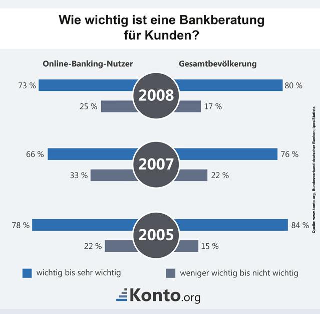 Statistik: So wichtig ist die Bankberatung für Kunden