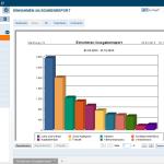 Screenshot - StarMoney 10 - Einnahmen-Ausgaben Report