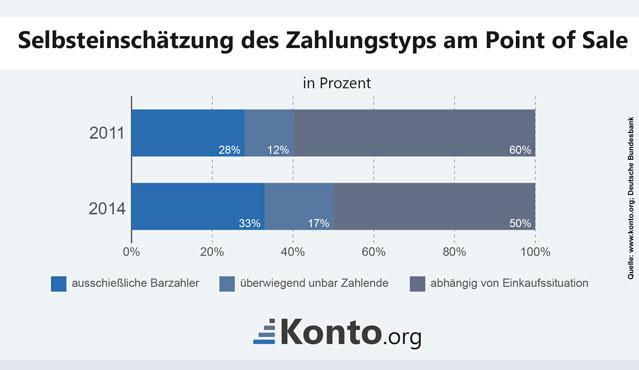Folgende Infografik zeigt die Selbsteinschätzung der Bürger am Point of Sale auf.