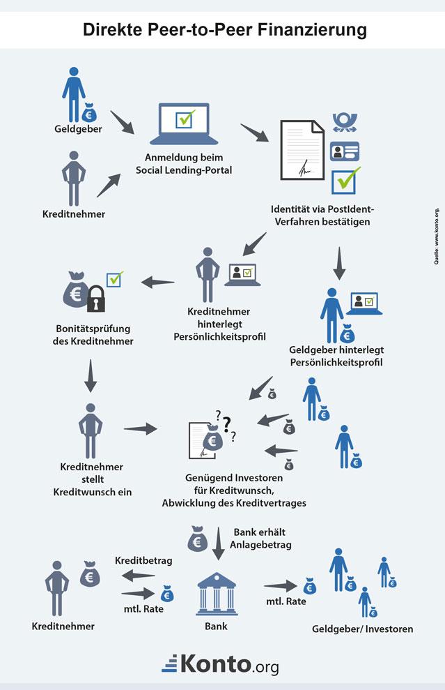 Infografik zum Social Lending bei einer direkten Peer to Peer Finanzierung