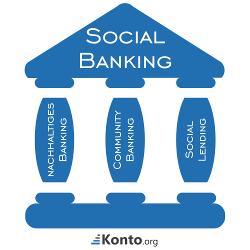 Social Banking