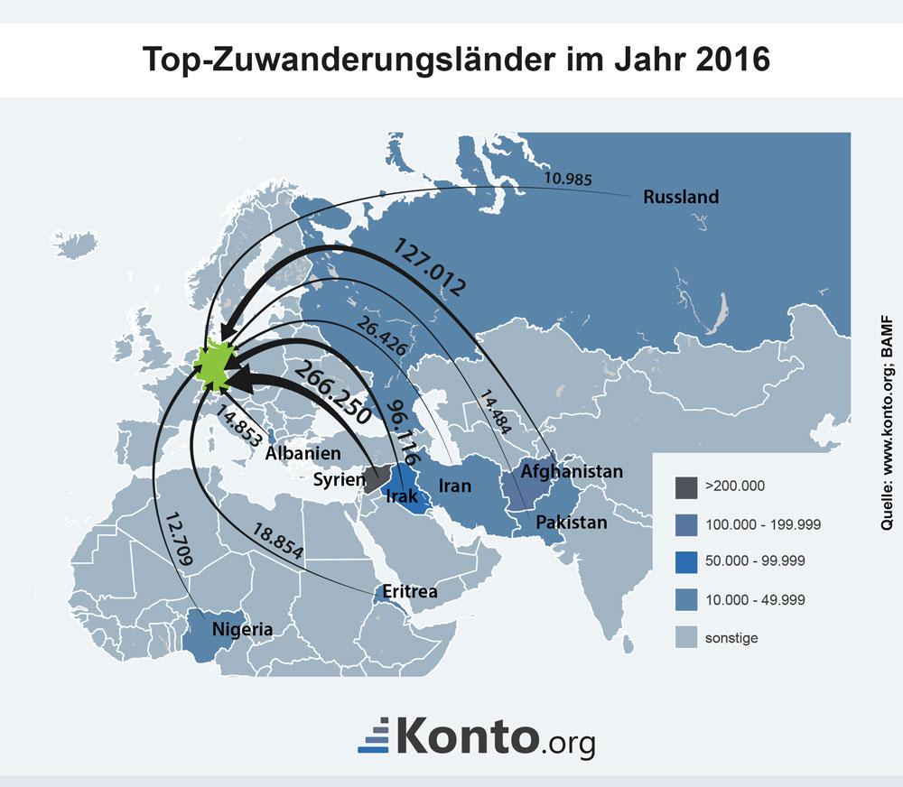 Top-Zuwanderungsländer im Jahr 2016