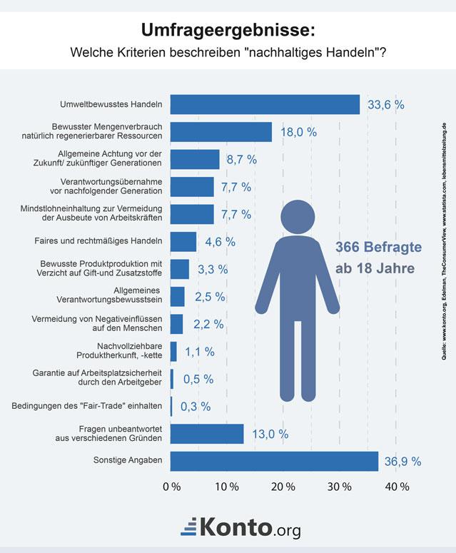 Kriterien für Nachhaltigkeit beim Social Banking