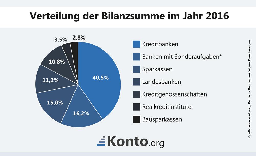 Infograik Kreisdiagramm zu Bilanzsummen deutscher Banken 2016
