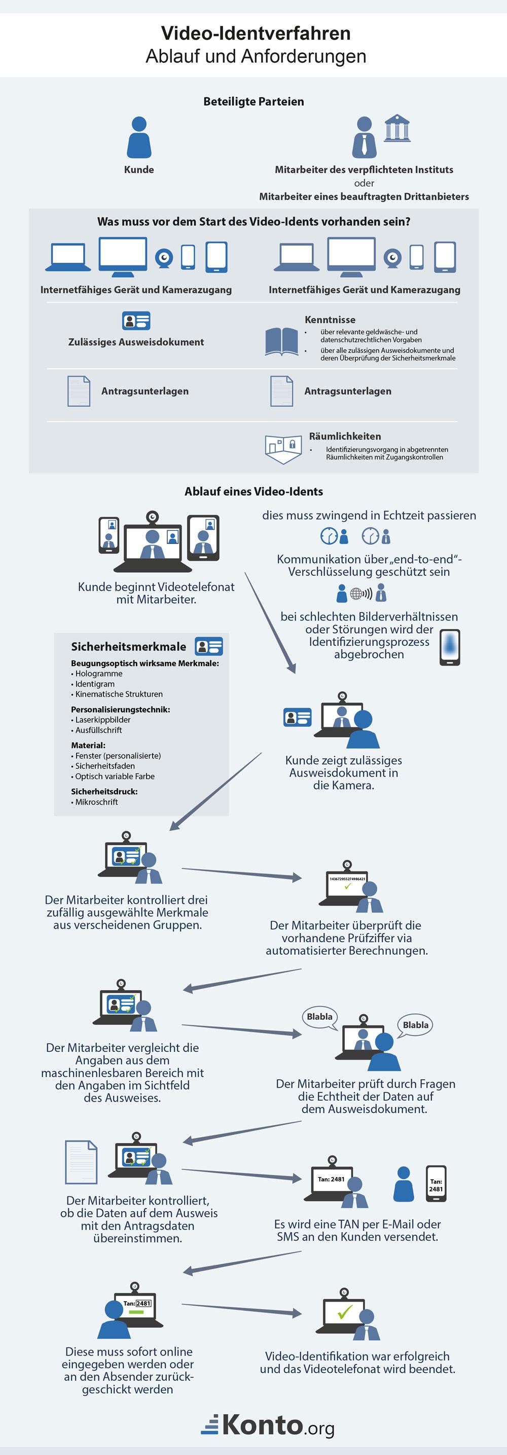 Ablauf des und Anforderungen an Videoident-Verfahren