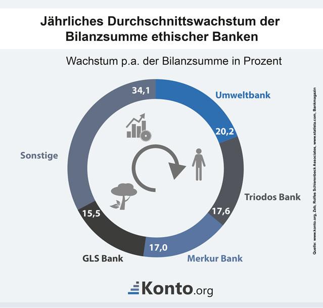 Wachsende Bilanzsummen ethischer Banken seit 2009.