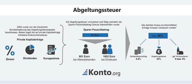 Infografik zur Zusammensetzung der Abgeltungssteuer