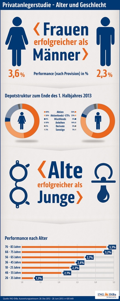 Privatanlegerstudie der ING-DiBa Frauen – Männer © ING-DiBa