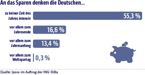 ING-DiBa Umfrage 2013 Weltspartag für Deutsche kein Thema, Sparen hat ganzjährig Saison © Ipsos im Auftrag der ING-DiBa