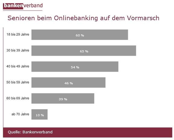 Senioren beim Onlinebanking auf dem Vormarsch © Bundesverband deutscher Banken