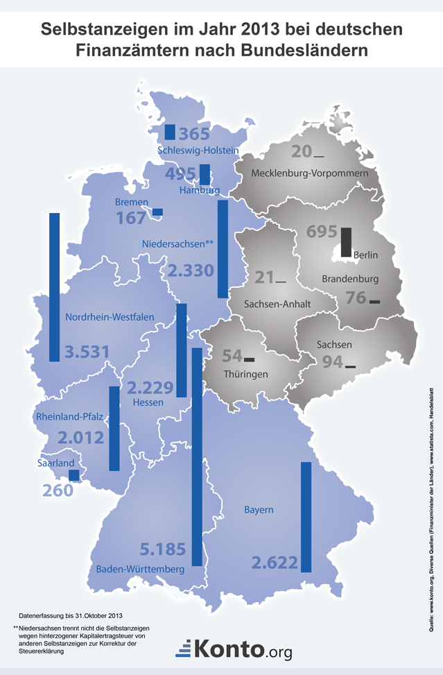 Statistik der Selbstanzeigen in der BRD 2013.